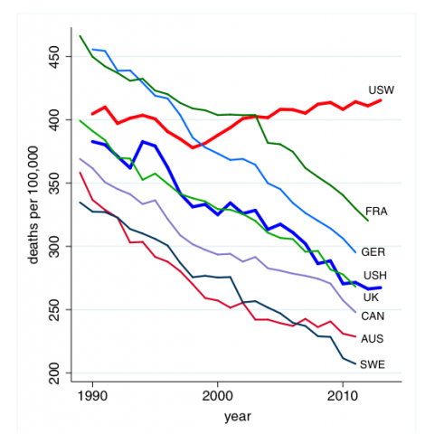 mortality midlife Americans