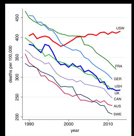 mortality midlife Americans