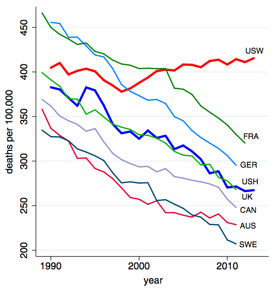 mortality rates among white boomers